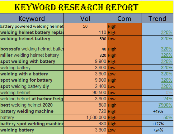 I will do 10k keyword research and competitor analysis seo