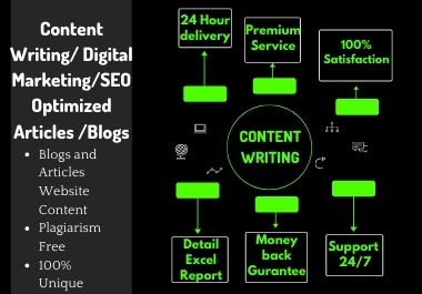 I Will Do 1200 words SEO Friendly Content Writing/Blogs/Articles/Website Content