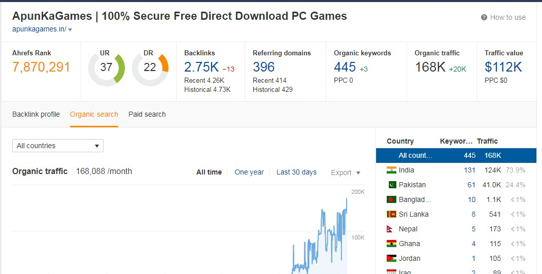 Publish Guest Post on Gaming Niche High Traffic Site