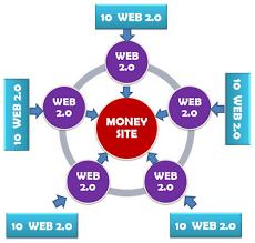 Create 10 High Authority Web2.0 Backlinks