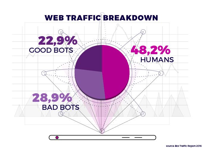 Automated traffic bot to increase your search Engine Rankings without complicated SEO