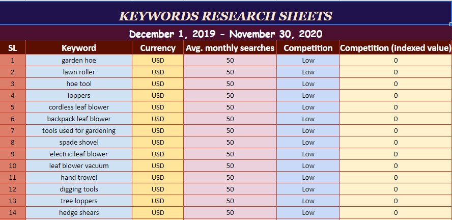 I will do 100 SEO excellent keyword research and competitor analysis
