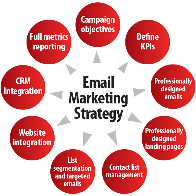 I will do complete email marketing,  email list,  email blast with bulk email for you