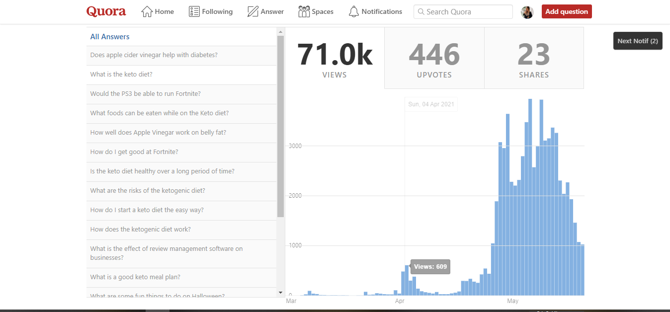 Targeted Traffic with 20 Quora Answers + 30 Upvotes & 10 Shares