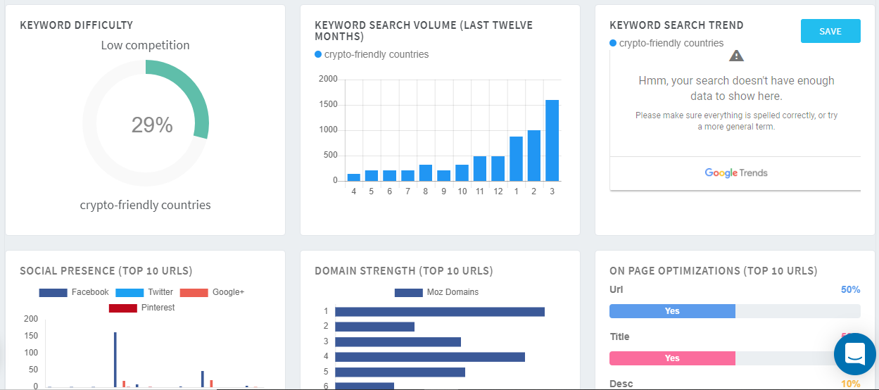 Rank Your Site Fast with 20 Keyword Research and 3 Competitor Analysis