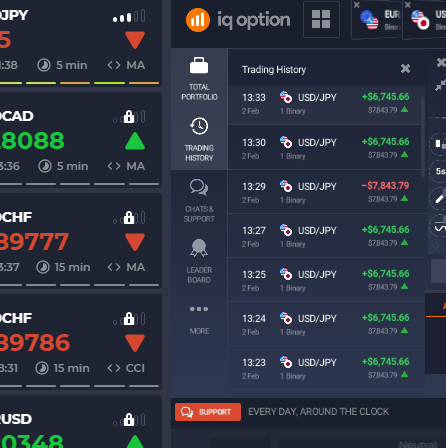 The trading bot,  know the strength of prices and make profitable trades