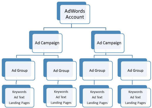 I'll create Google Ad Campaigns For your websites Professionally