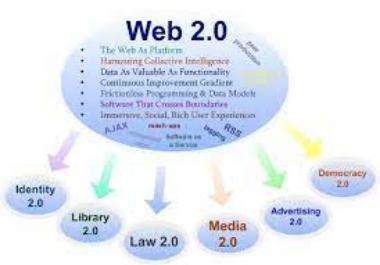 I will create 20 HQ web 2.0 SEO backlinks