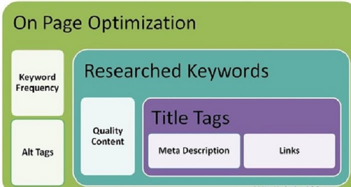 I will do on page SEO optimization meta tags,  alt,  h1,  h2