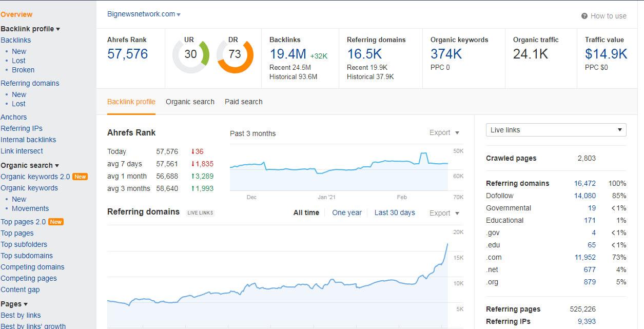Publish your Guest Post ON Bignewsnetwork. com DA 50+ HQ Premium Site ON Permanent Post