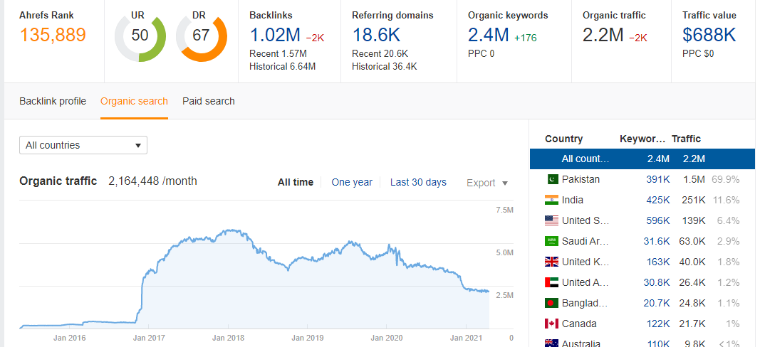 I will Give you Full Ahrefs Report Backlinks & Keywords & Traffic