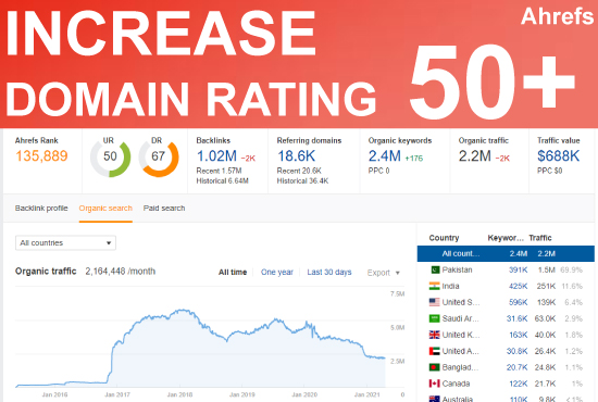 I will increase dr domain rating ahrefs 50 plus