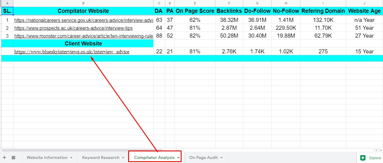 I will do deep 20 SEO keyword research and 3 competitor analysis