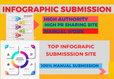 25 Infographic image submission high DA low spam score sharing site backlinks