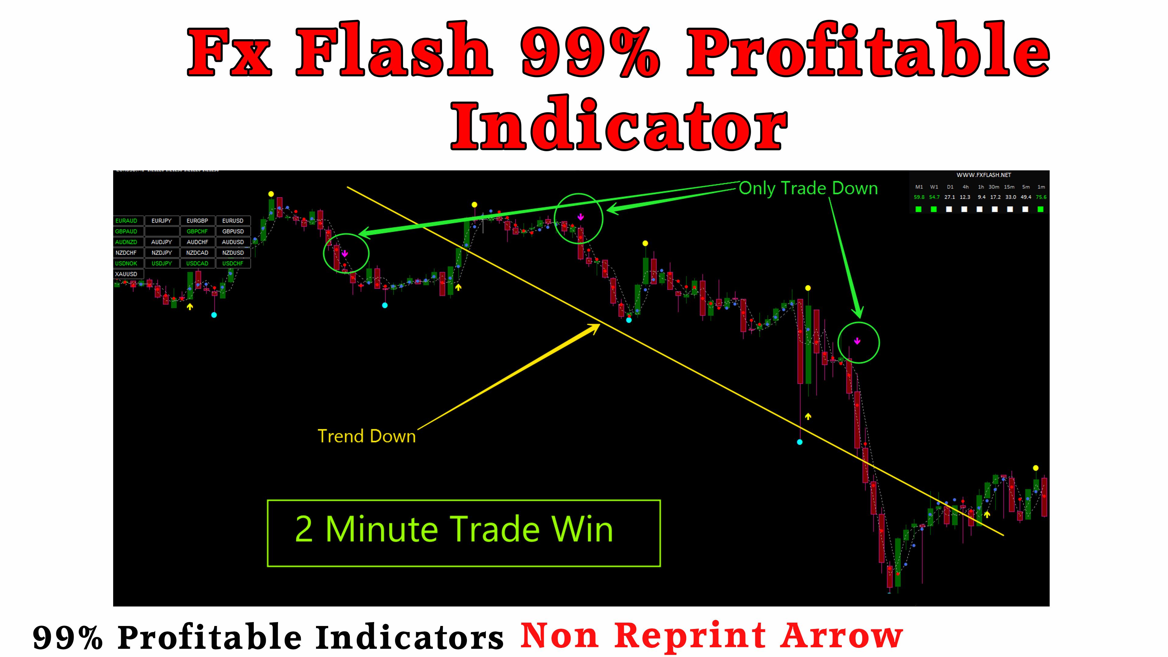 Fx Flash Uniq 2021 MT4 Indicator | 2 Minute Trading On IQ Option| 99% Profitable
