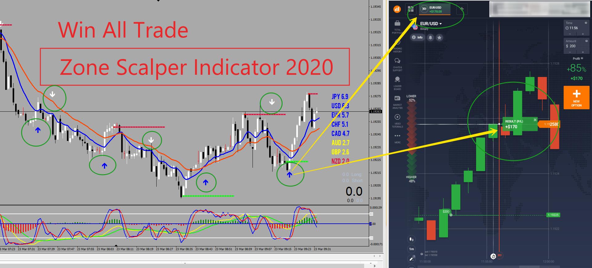 Zone Scalper 2020 | 100% Win Indicator Pack | Non Repaint Arrow