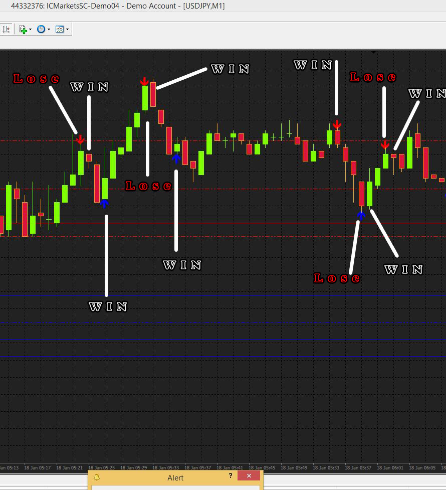Holy Grill 1 minute Binary Option MT4 non repaint indicator 98 Wining Chance