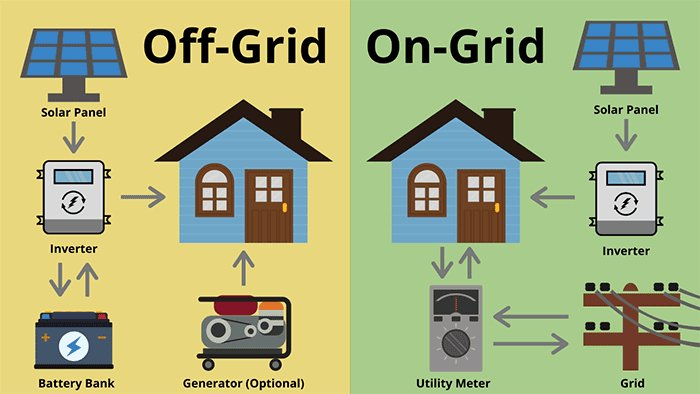I will design on-grid and off-grid solar pv system for any types of building