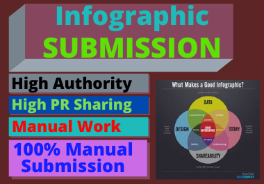 100 Infographic image submission high authority low spam score sharing website High da dofollow