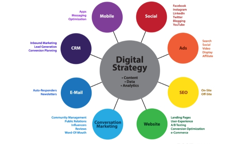 Digital Marketing with Google Ads Campaign and management