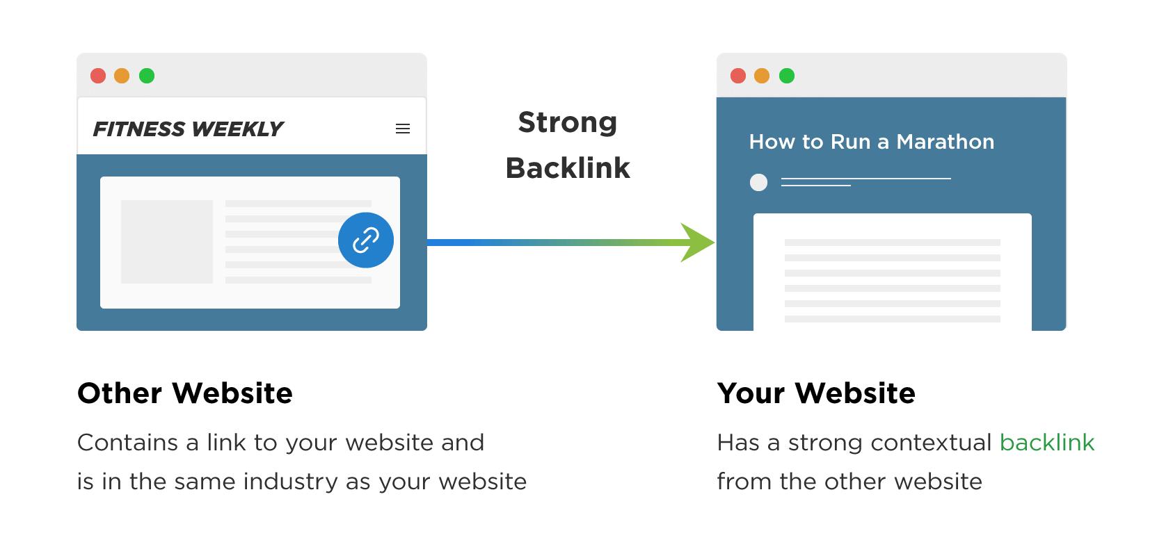 Provide 120 MANUALLY Created Contextual Backlinks