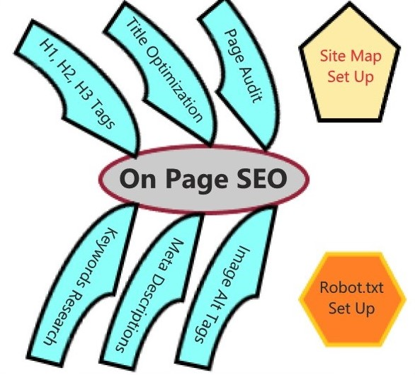 I will do Complete Onpage SEO and Technical SEO for your Wordpress website