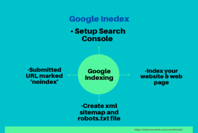 I will index your links in google and setup google search console