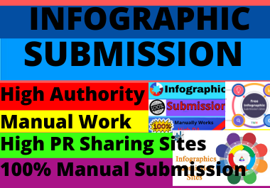 80 Infographic submission high DA low spam score website permanent dofollow