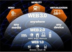 ✘create a LinkWheel manually from 15 High PR Web 20 Properties + 5000 Backlinks ✘