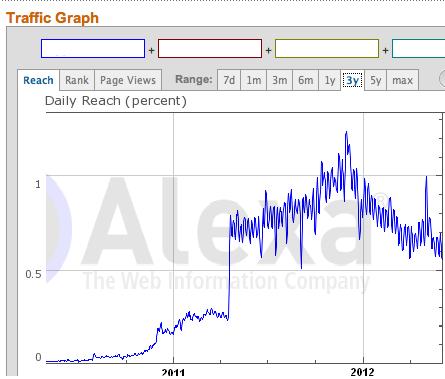 make your website alexa rank to 200k