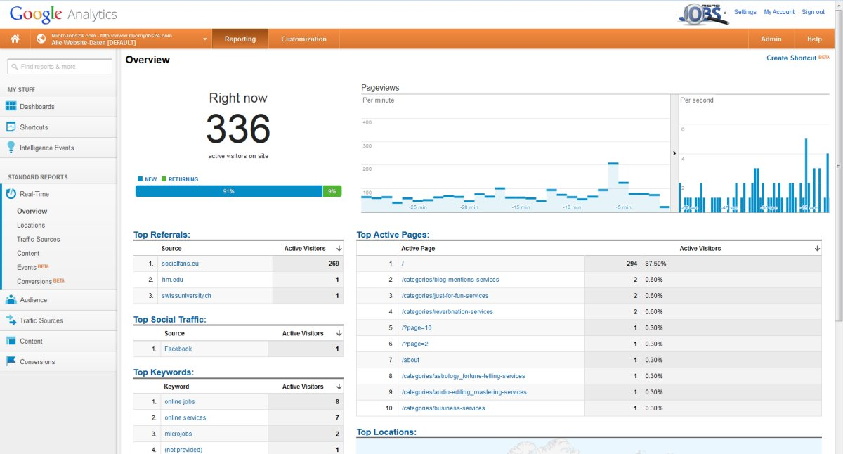 Organic traffic from Google.co.kr (Korea) with your Keyword