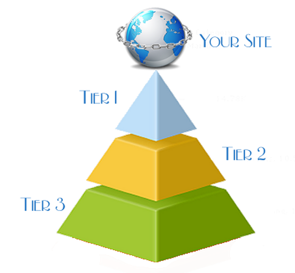 Create Eminent Backlink Pyramid with 5000+ high pr profiles,  Links are all from different domains and 90+ are Dofollow Site