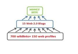 get you TOP rankings using a Special link pyramid strategy for