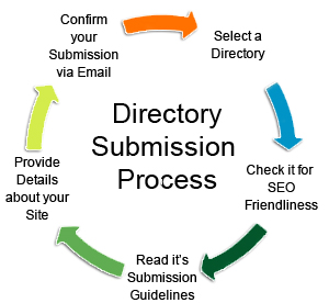 1000+ Directories Submissions