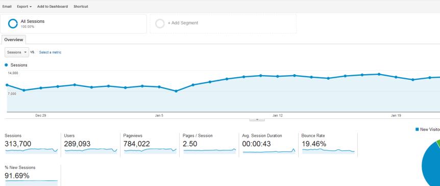 SEO Web Traffic Mix (30 days)