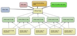 ★★★★link Pyramid of 15 Web Blogs, 3000 Wikilinks and 5000 trackbacks, Effective Pyramid service for