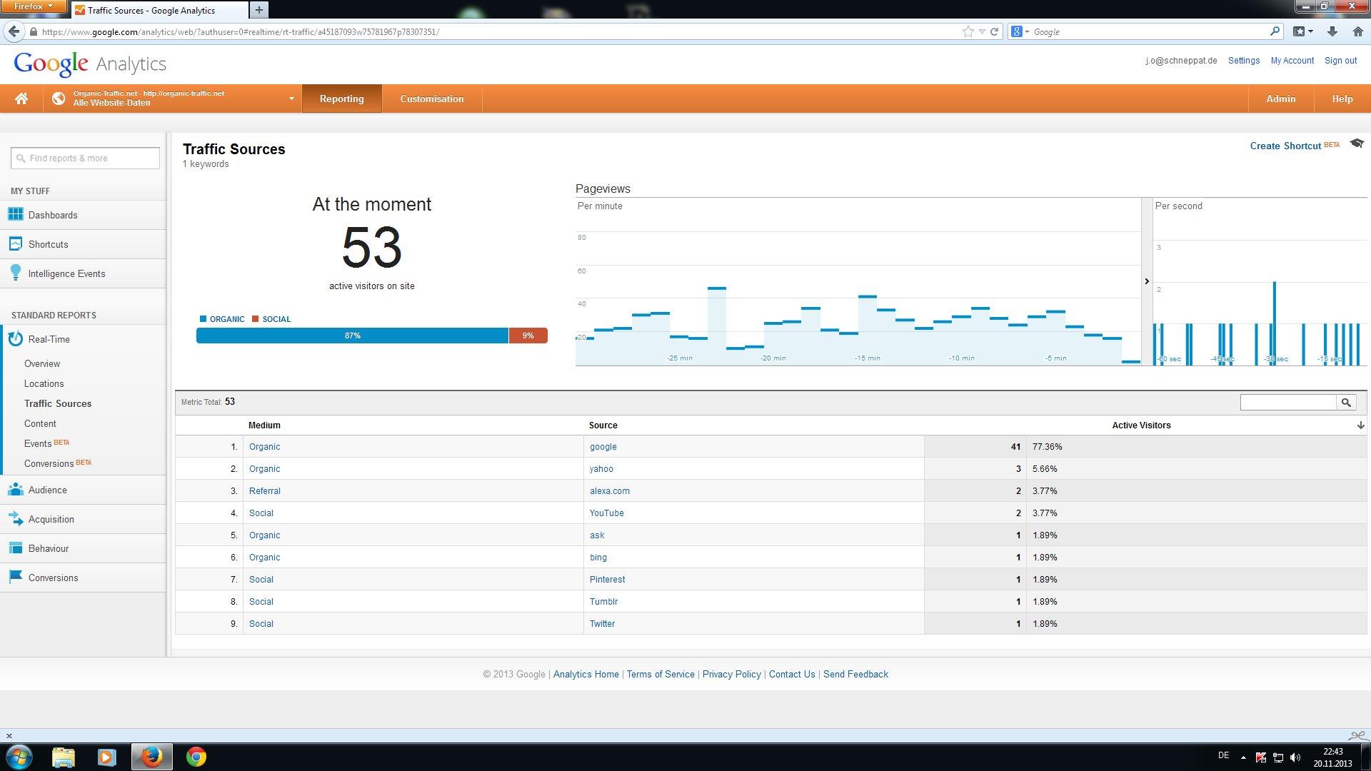 Organic traffic from Google.com.au + Yahoo!7 (Australia)