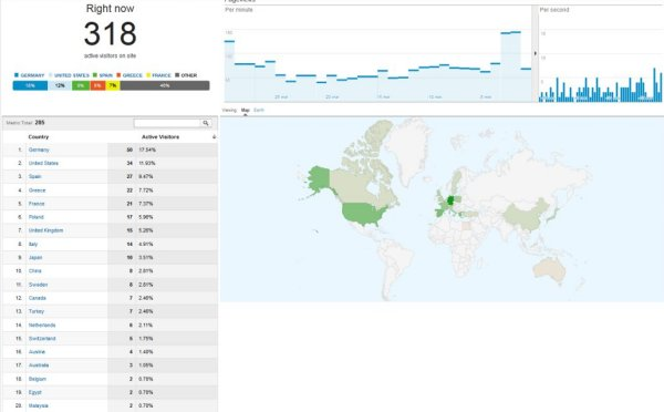 Organic traffic from Google.ca + Yahoo! Canada