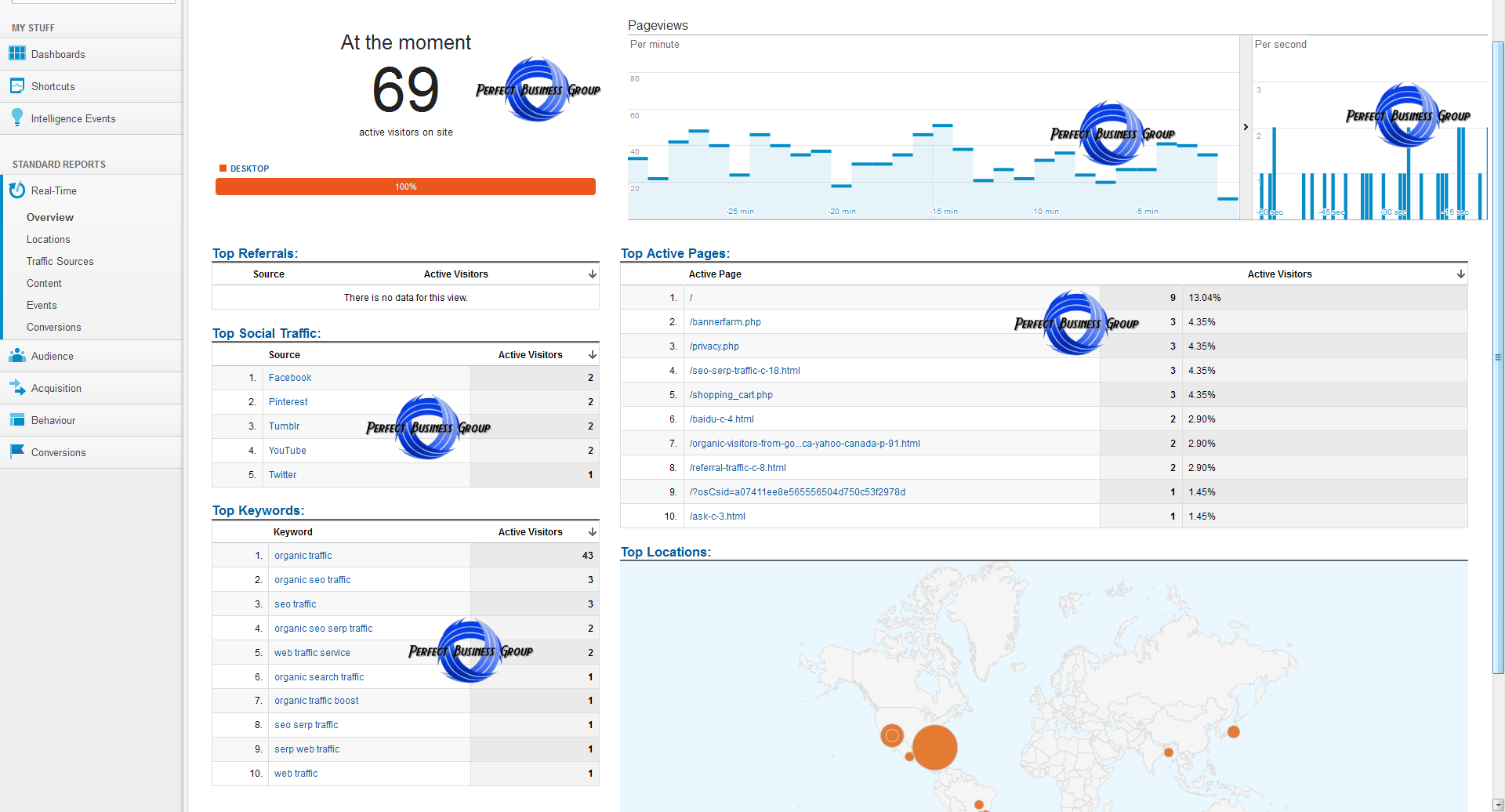 Organic traffic from Google.at + Yahoo! Österreich