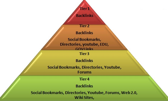 Build a 4-Tier Link Pyramid