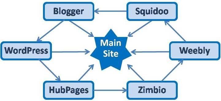 I will blast your website to TOP 200 social bookmarking sites to get high google seo