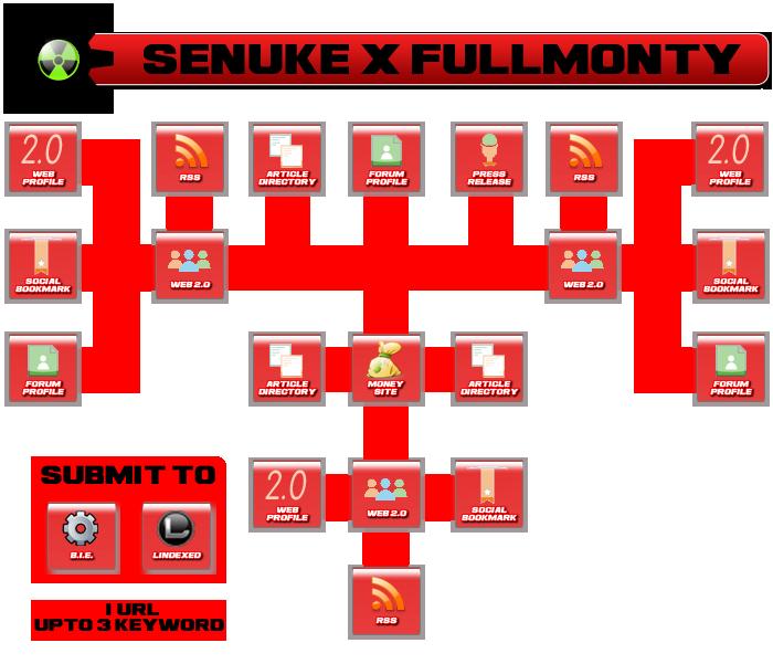 create SENUKE X FULL MONTY Backlink Chain