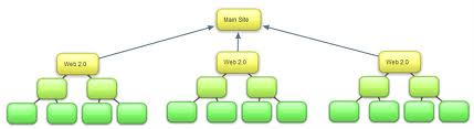 reate Link Pyramid of 10 Press Release, wiki submissions and social bookmarks for