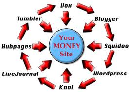 build a link pyramid that will pass INCREDIBLE link juice to your site Only for