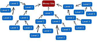 create a link pyramid with 10 web blogs and powered by 750 WIKI links for