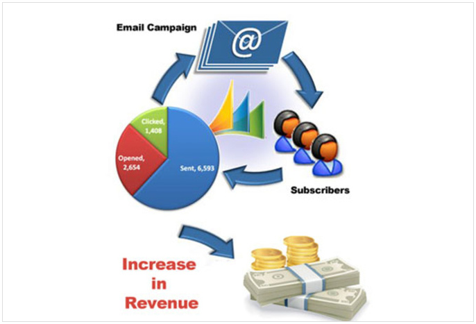 I will blast your ad to 20k subscribers by email marketing