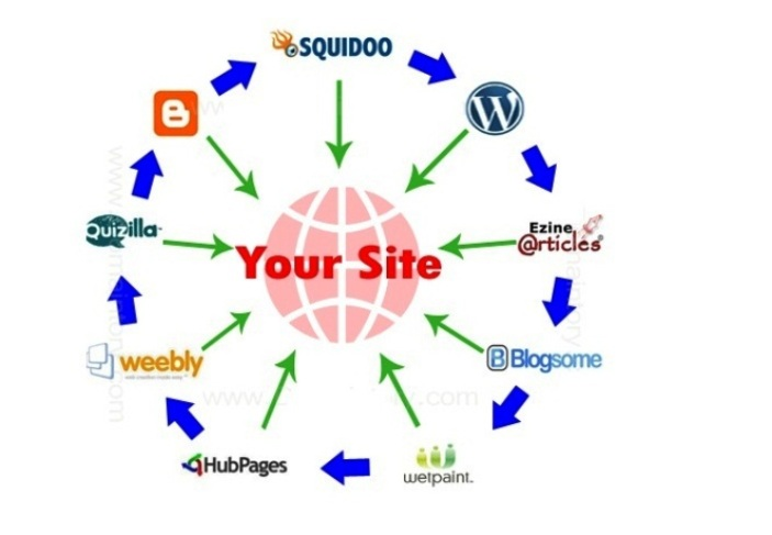 Manually 10 High PR Web 2.0 Buffer Blog seo with 100+ Backlinks + pinging your website