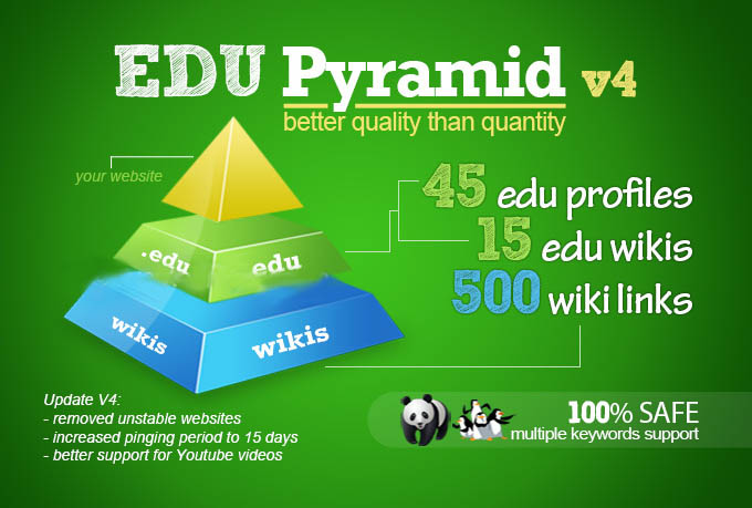 Super edu pyramid with 60 edu backlinks and 500 wikis