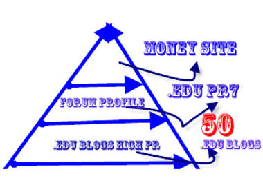 build prominent edu links pyramid for your site