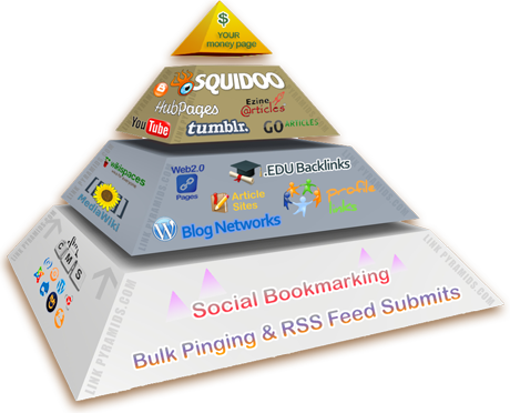 Build 2-Tier Eminent Backlink Pyramid w/ 5k+ High PR Profiles, 90 percent Dofollow Sites